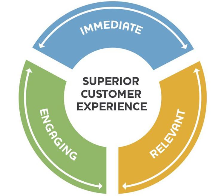 Превъзходно обслужване на клиентите